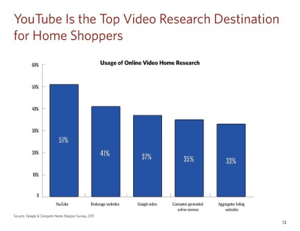 you tube home search