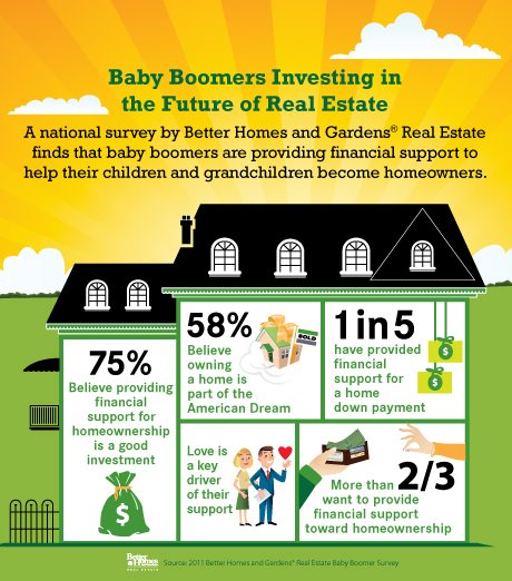 baby boomers and home buying