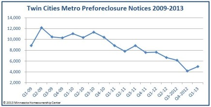 preforeclosure notices twin cities