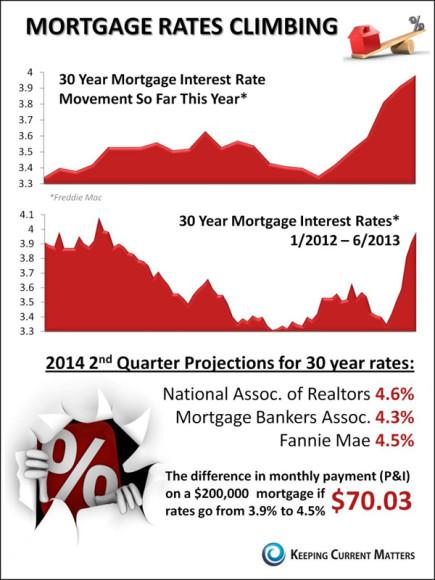 RatesClimbing